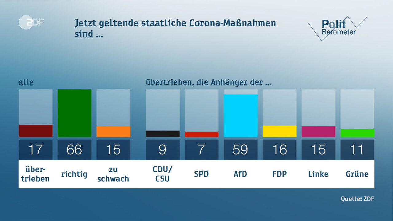 Ard Politbarometer