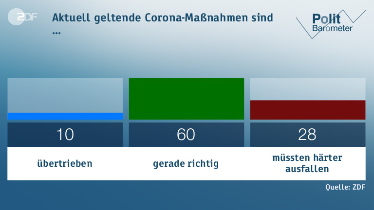 Four in five Germans want stricter enforcement of the Corona rules 2
