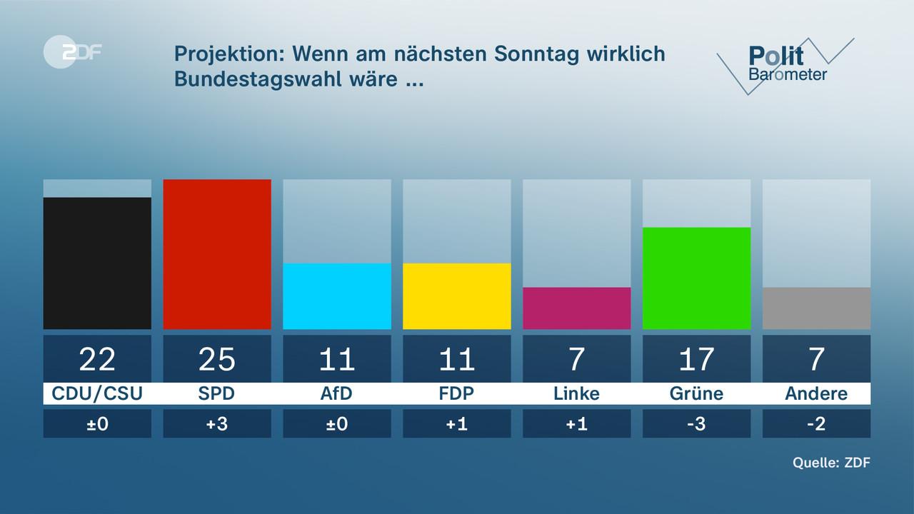 Projektion: Wenn am nächsten Sonntag wirklich Bundestagswahl wäre ... - null. null